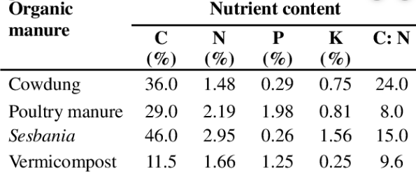 Nutrient accumulation in aman rice as influenced by integrated use of manures and fertilizers